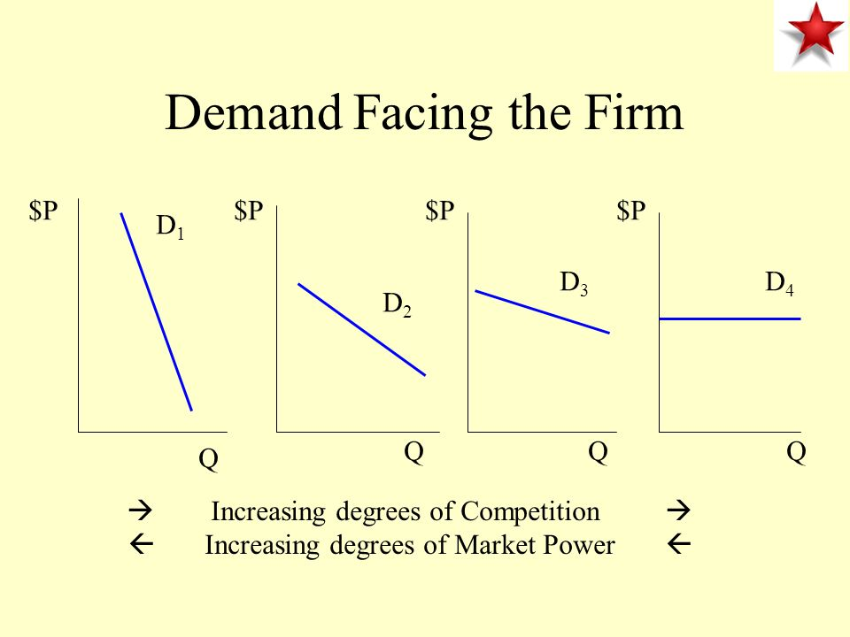 Demand Facing the Firm $P $P $P $P D1 D3 D4 D2 Q Q Q Q