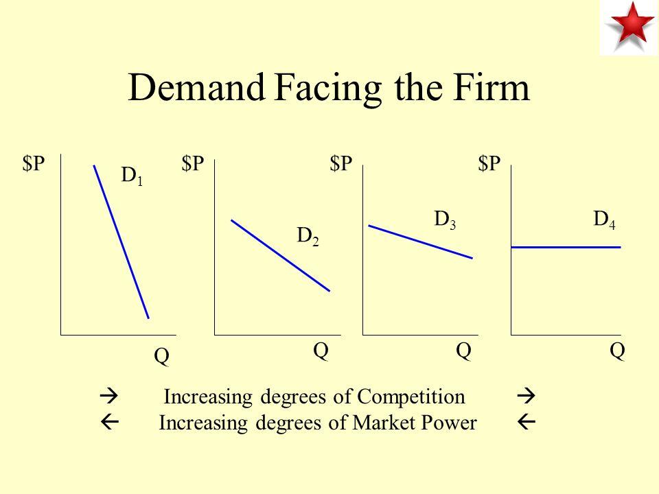 Demand Facing the Firm $P $P $P $P D1 D3 D4 D2 Q Q Q Q