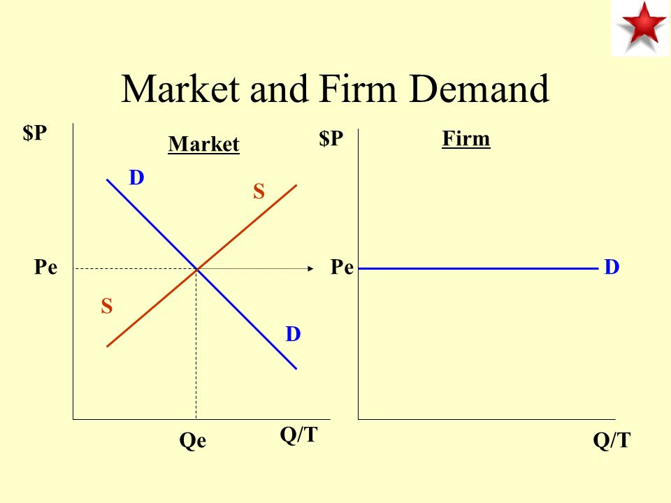 Market and Firm Demand $P $P Firm Market D S Pe Pe D S D Q/T Qe Q/T