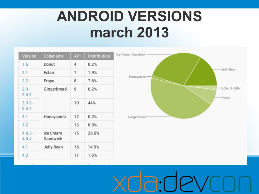 ANDROID VERSIONS march 2013