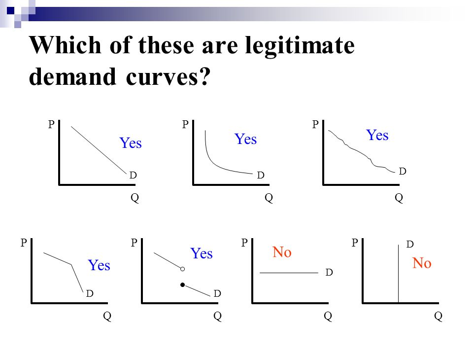 Which of these are legitimate demand curves