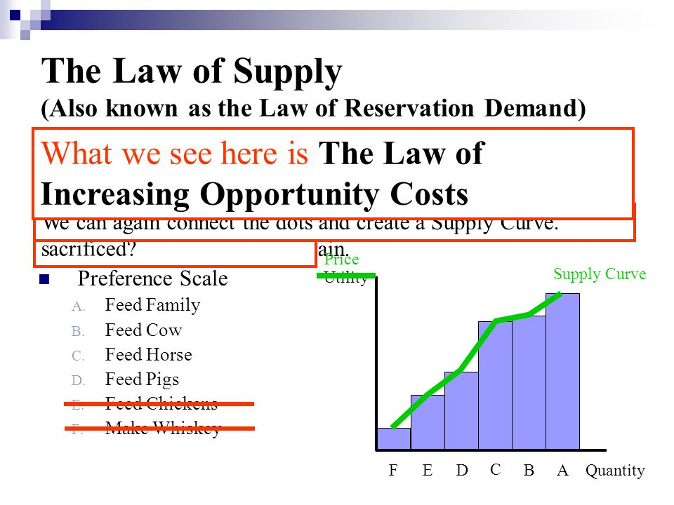 The Law of Supply (Also known as the Law of Reservation Demand)