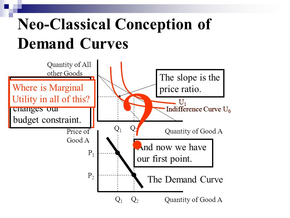 Neo-Classical Conception of Demand Curves