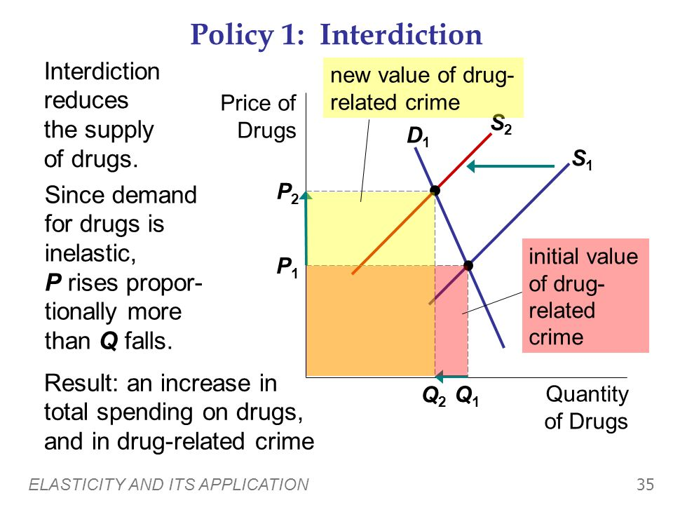 Policy 1: Interdiction Interdiction reduces the supply of drugs.