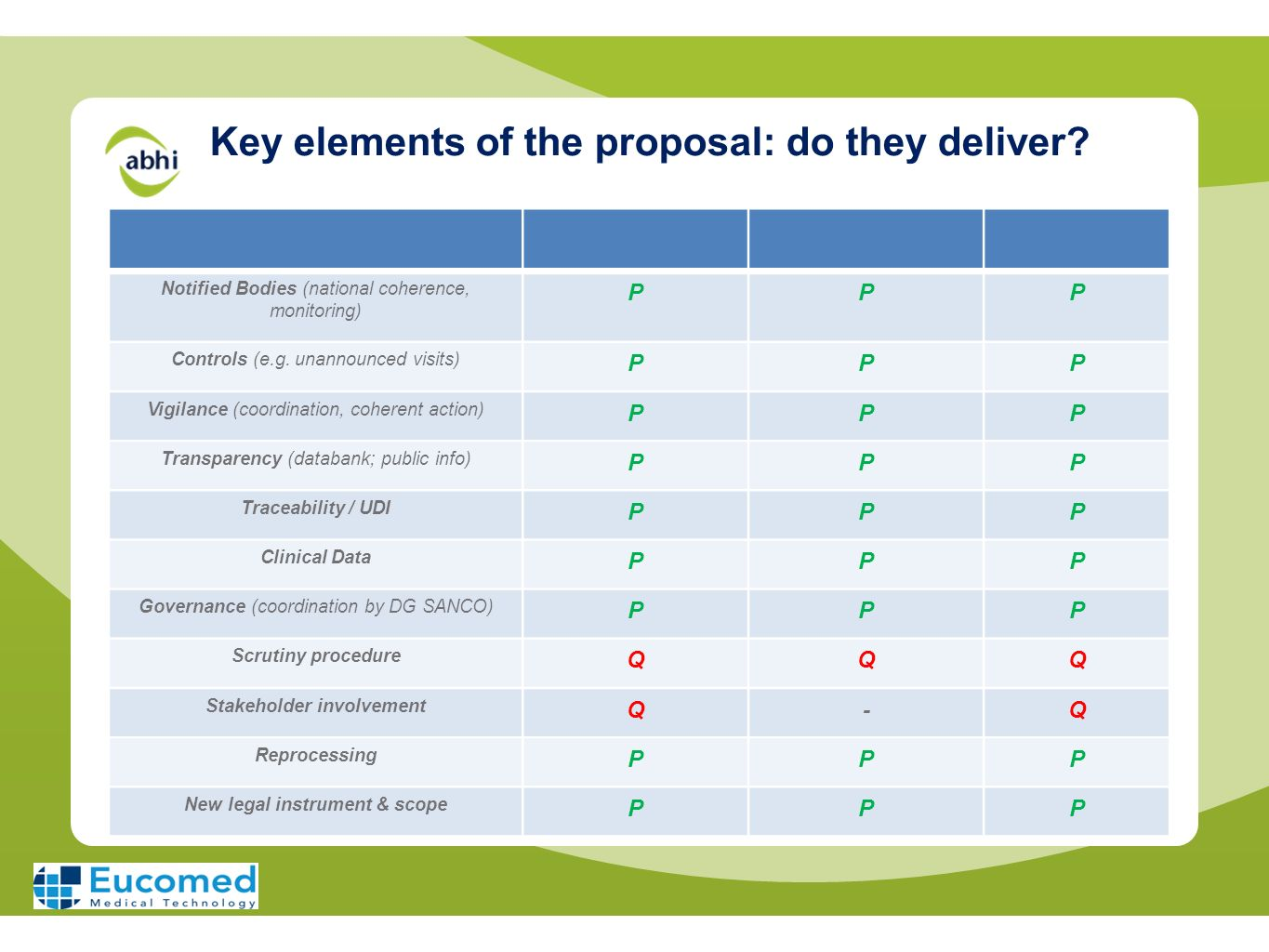 Key elements of the proposal: do they deliver