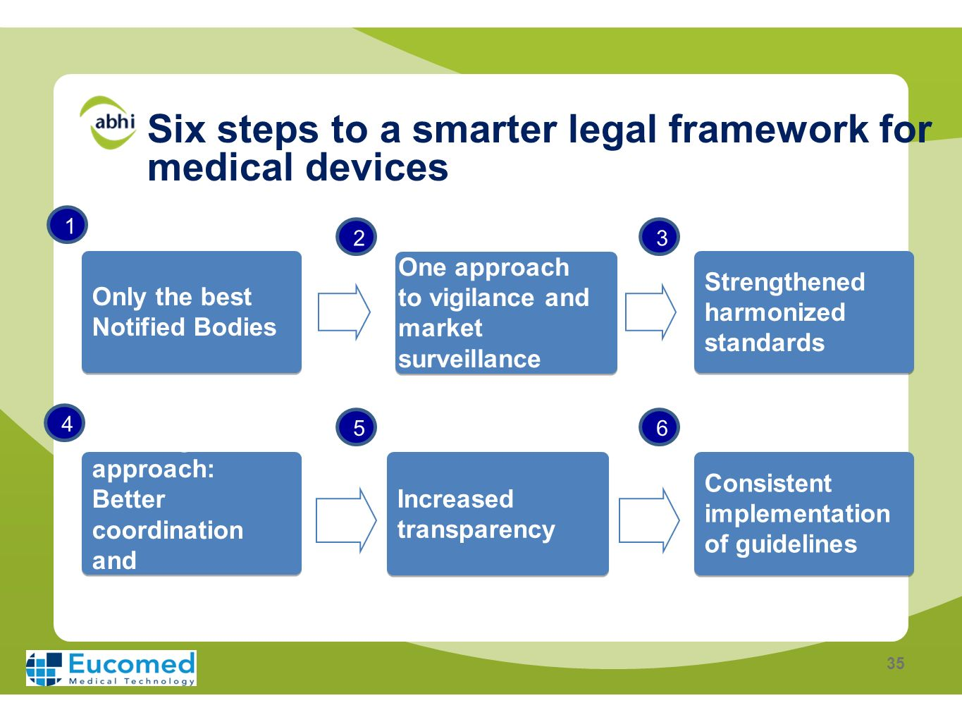 Six steps to a smarter legal framework for medical devices
