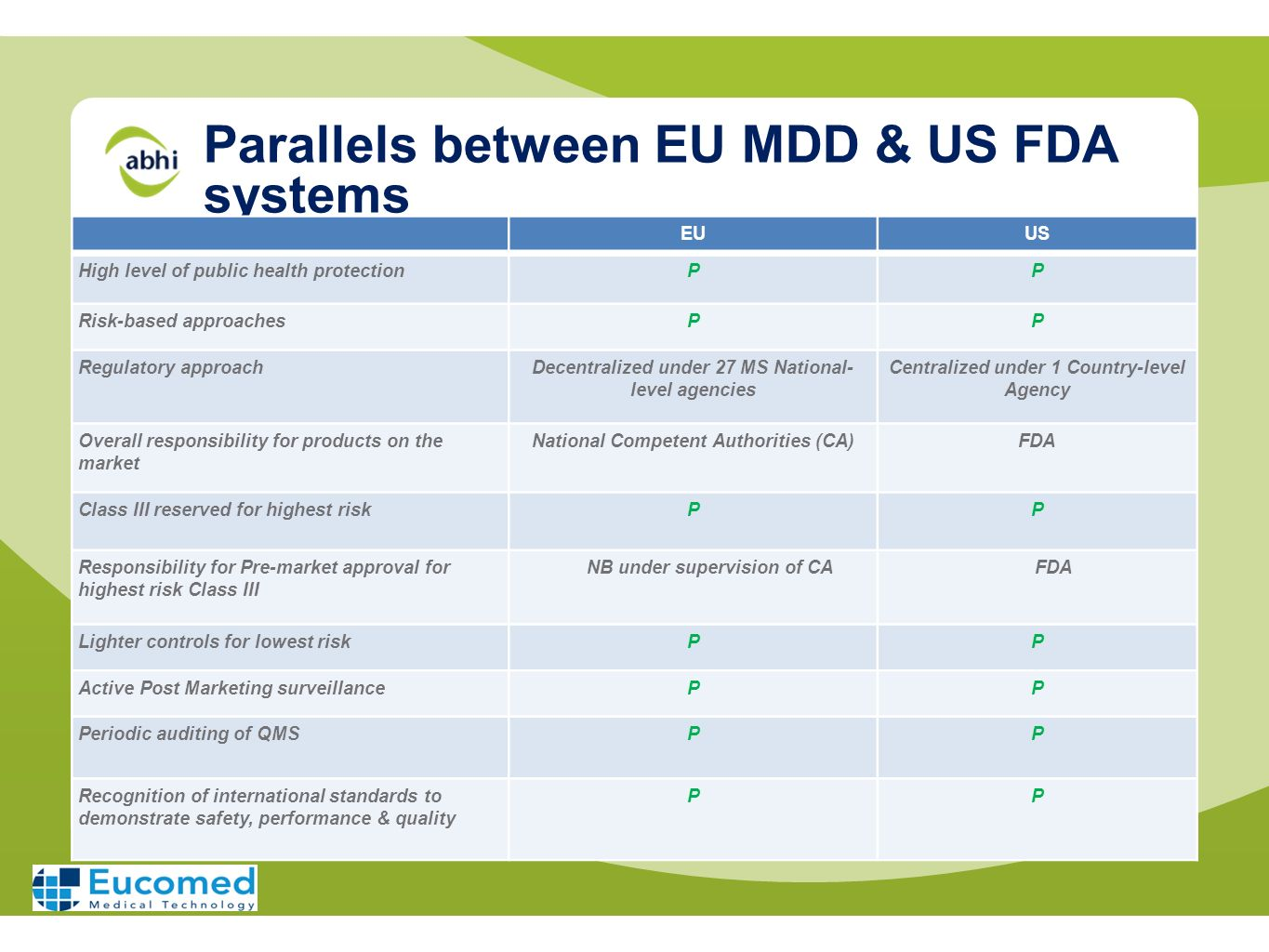 Parallels between EU MDD & US FDA systems