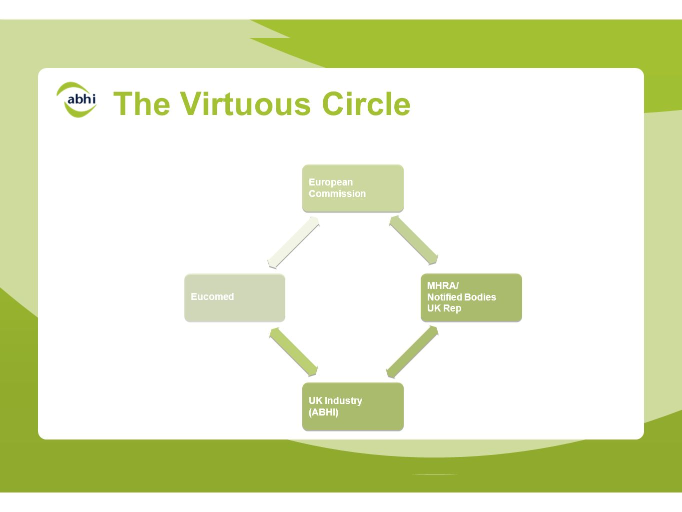 The Virtuous Circle European Commission MHRA/ Notified Bodies UK Rep