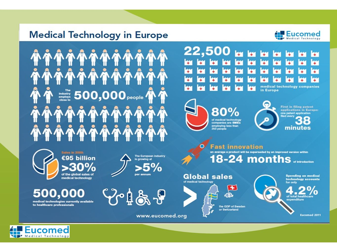 Medical technology industry in the EU