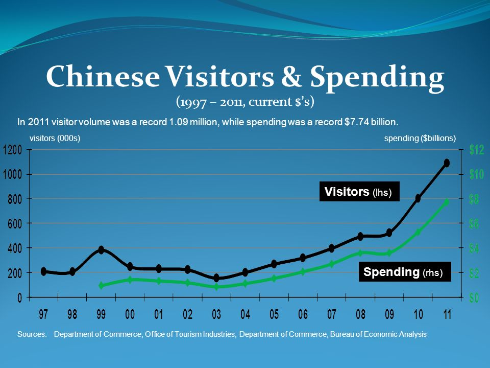 Chinese Visitors & Spending (1997 – 2011, current $'s)