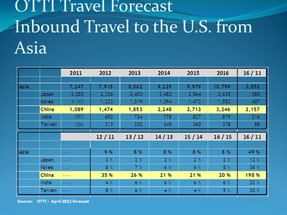 OTTI Travel Forecast Inbound Travel to the U.S. from Asia