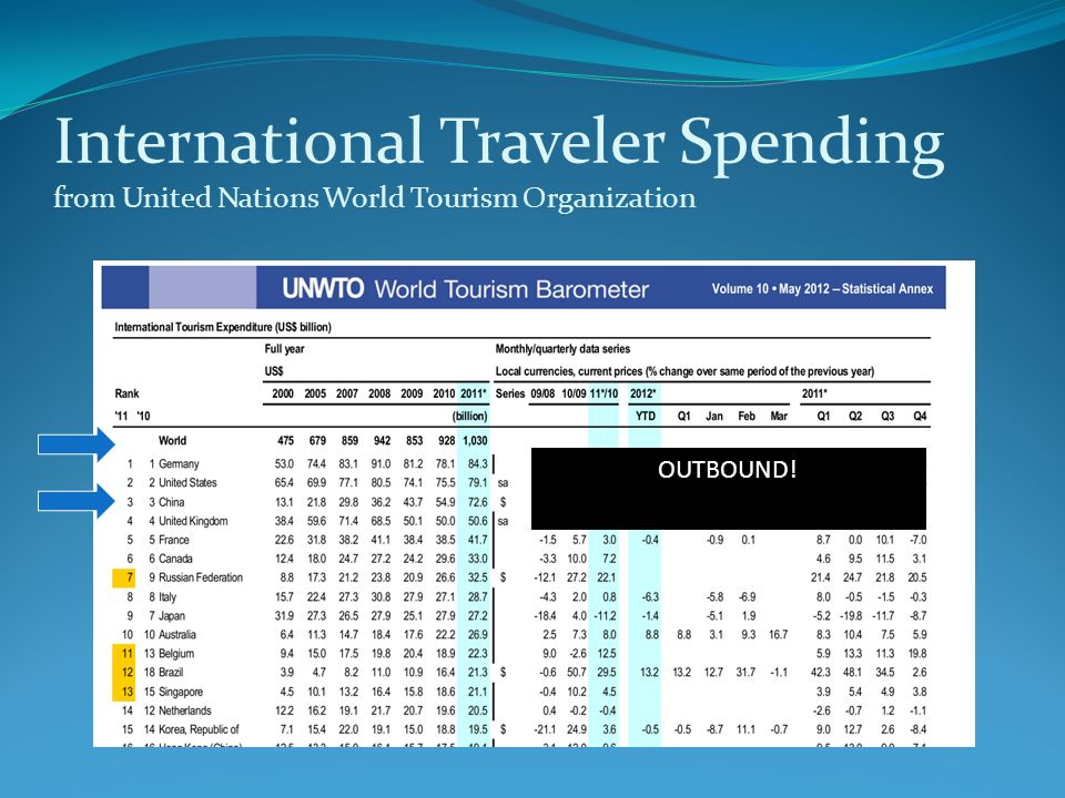 International Traveler Spending from United Nations World Tourism Organization