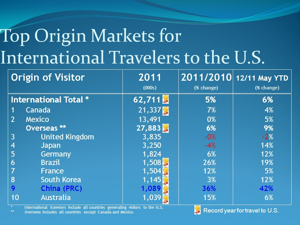 Top Origin Markets for International Travelers to the U.S.