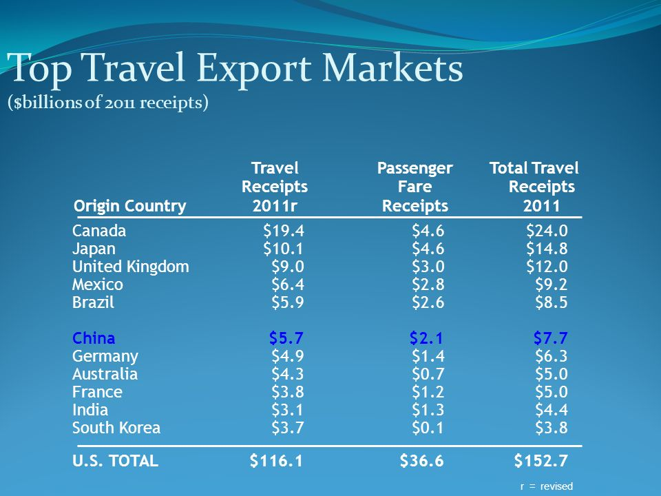Top Travel Export Markets ($billions of 2011 receipts)