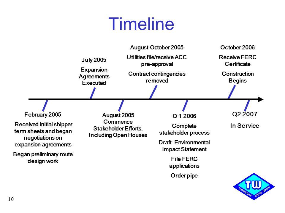 Timeline Q2 2007 In Service August-October 2005