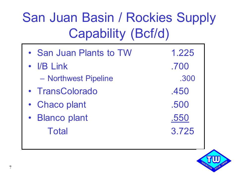San Juan Basin / Rockies Supply Capability (Bcf/d)