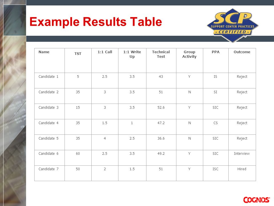 Example Results Table Name TST 1:1 Call 1:1 Write Up Technical Test