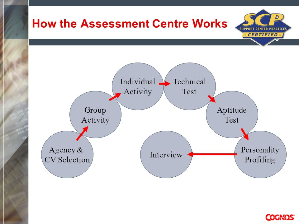 How the Assessment Centre Works