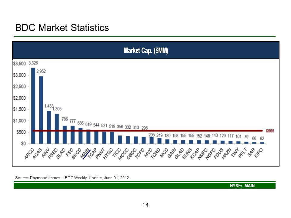 BDC Market Statistics Source: Raymond James – BDC Weekly Update, June 01, 2012. 14