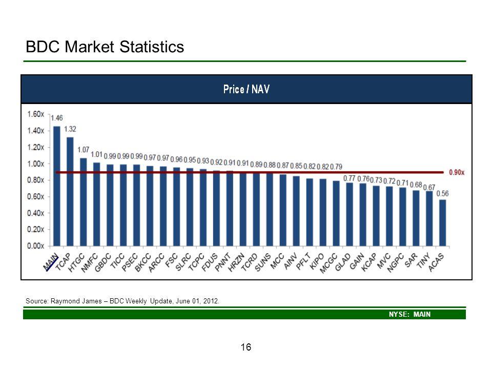 BDC Market Statistics Source: Raymond James – BDC Weekly Update, June 01, 2012. 16