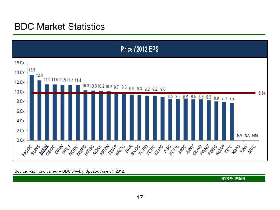 BDC Market Statistics Source: Raymond James – BDC Weekly Update, June 01, 2012. 17