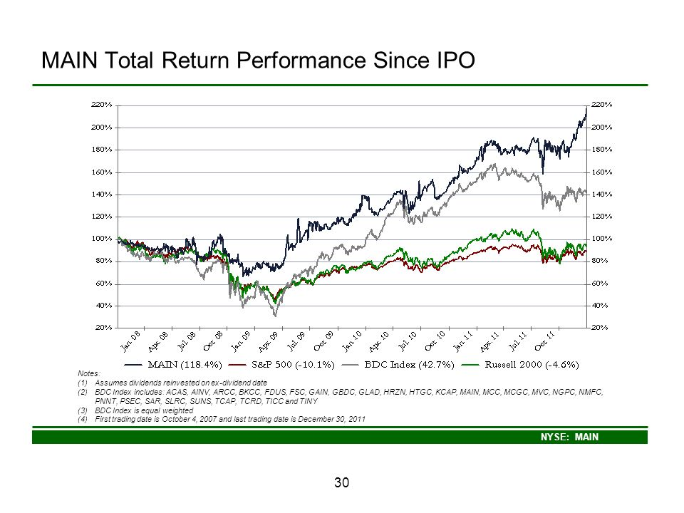 MAIN Total Return Performance Since IPO