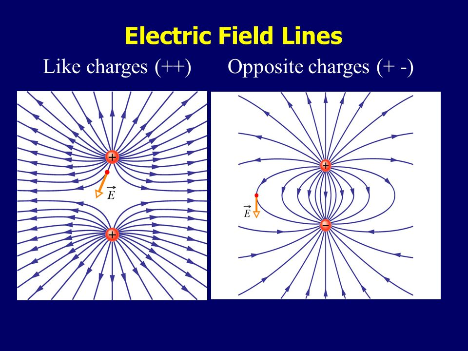 Electric Field Lines Like charges (++) Opposite charges (+ -) .