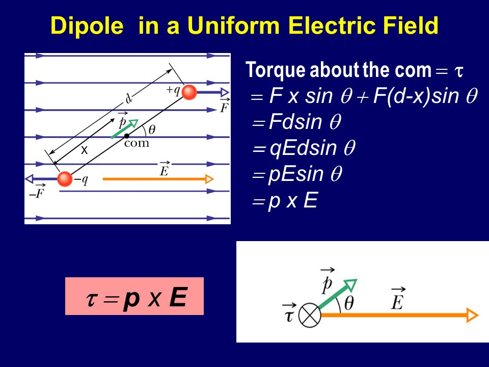 Dipole in a Uniform Electric Field