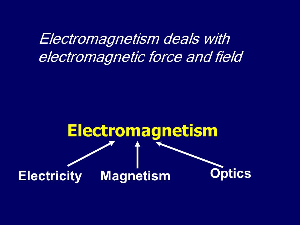 Electromagnetism deals with electromagnetic force and field