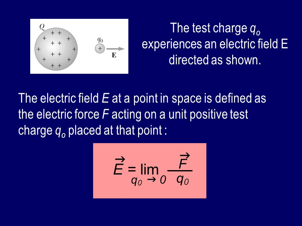 The test charge qo experiences an electric field E directed as shown.