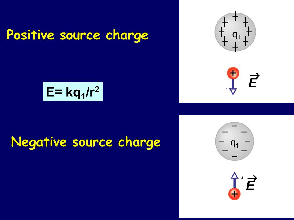 Negative source charge