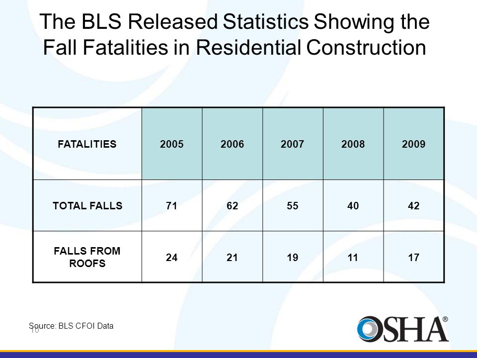The BLS Released Statistics Showing the Fall Fatalities in Residential Construction