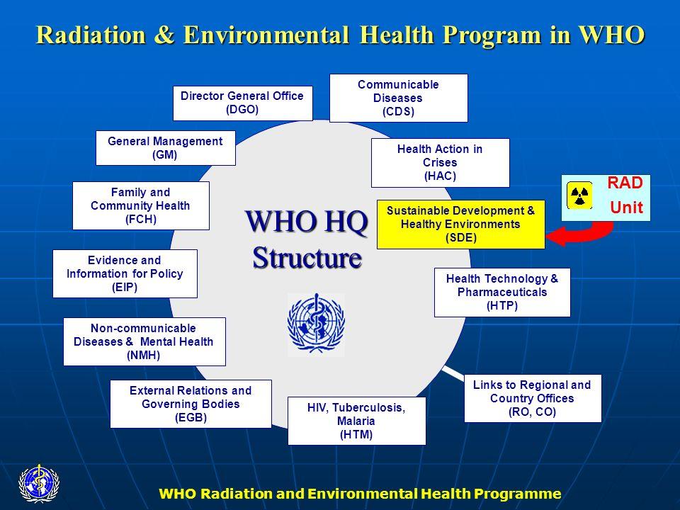 Radiation & Environmental Health Program in WHO