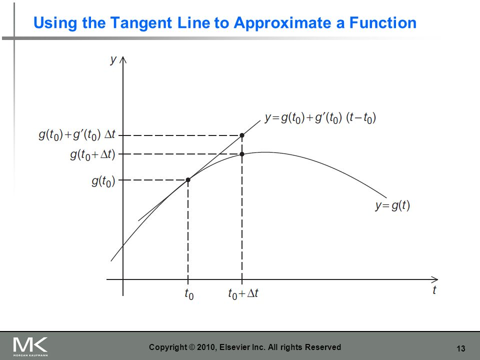 Using the Tangent Line to Approximate a Function