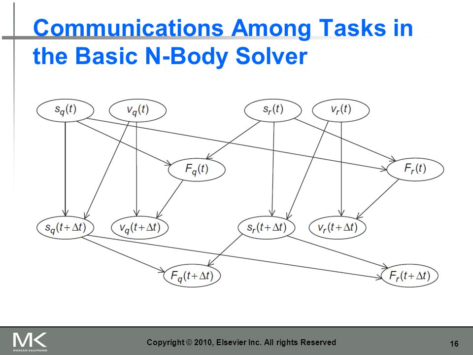 Communications Among Tasks in the Basic N-Body Solver