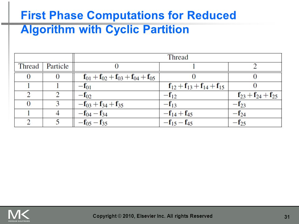 First Phase Computations for Reduced Algorithm with Cyclic Partition