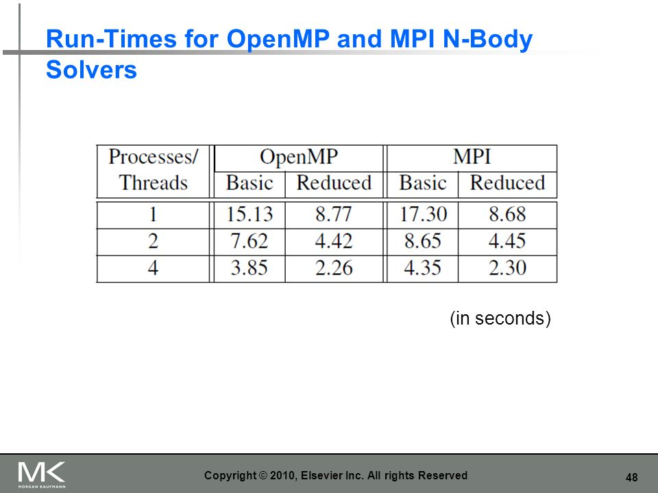 Run-Times for OpenMP and MPI N-Body Solvers