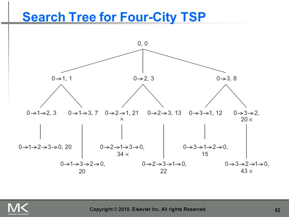 Search Tree for Four-City TSP