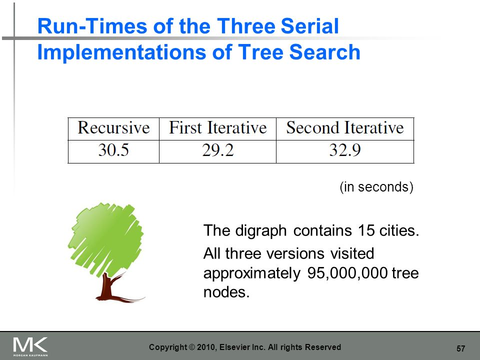 Run-Times of the Three Serial Implementations of Tree Search