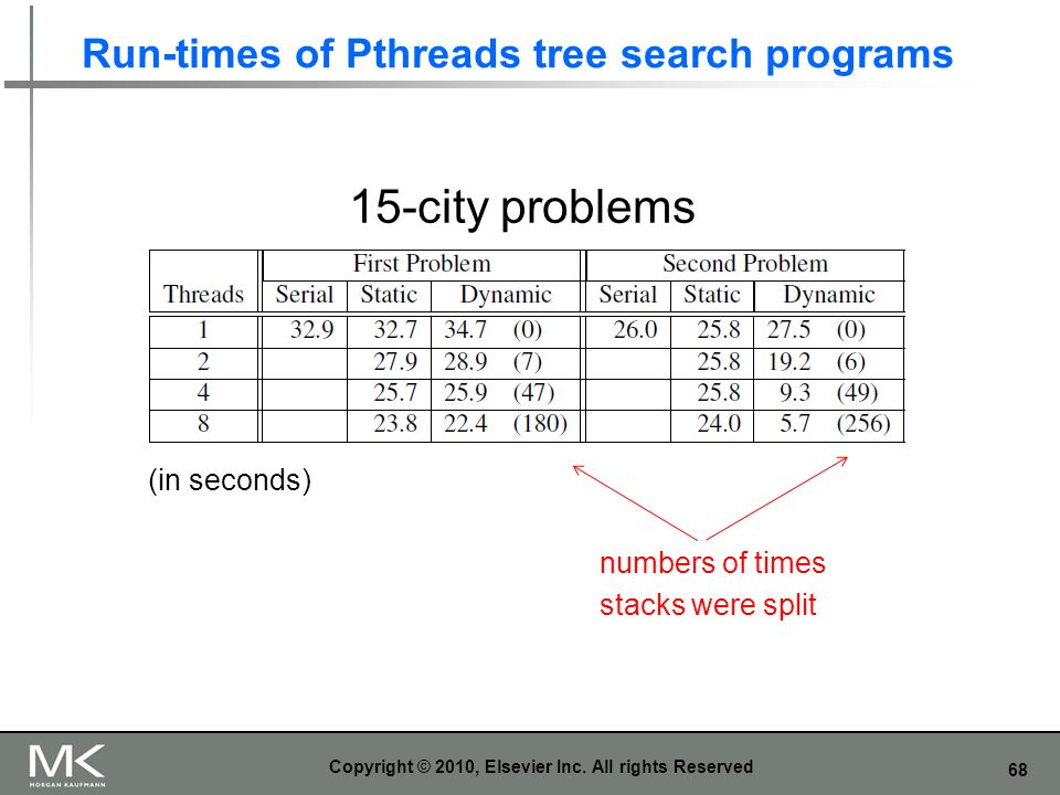Run-times of Pthreads tree search programs