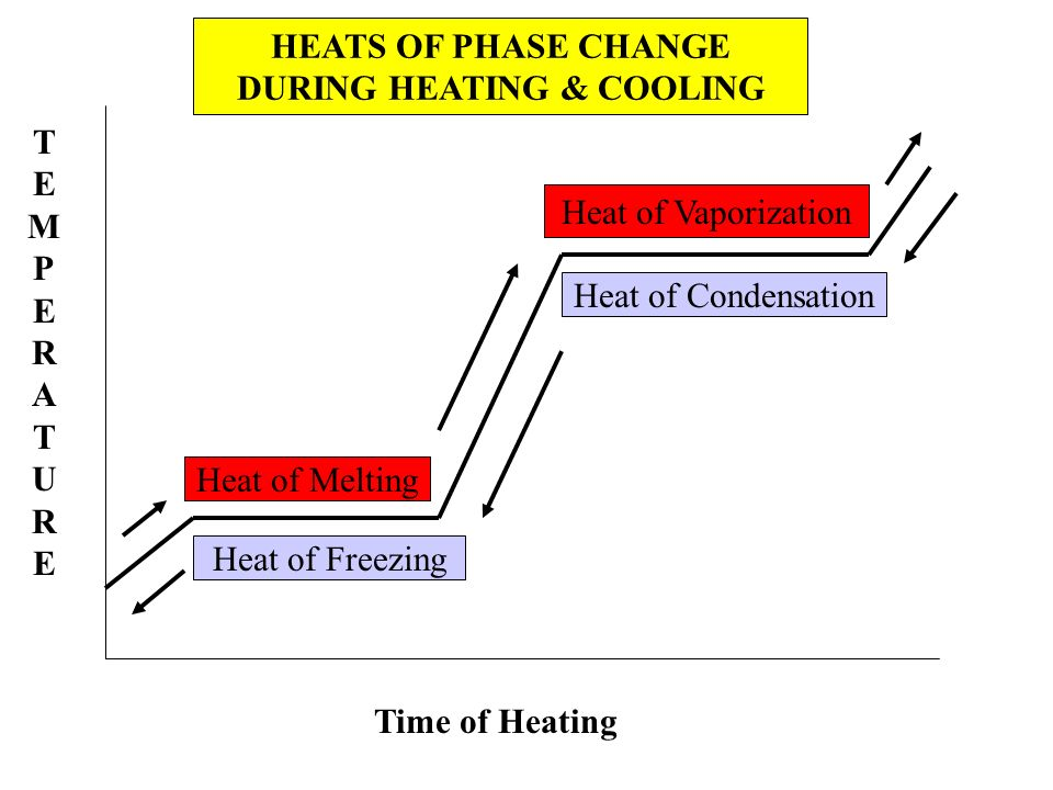 DURING HEATING & COOLING