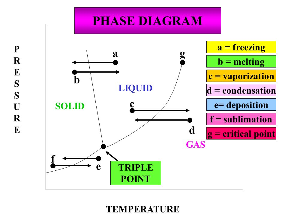 PHASE DIAGRAM a g b c d f e P a = freezing R E S b = melting U