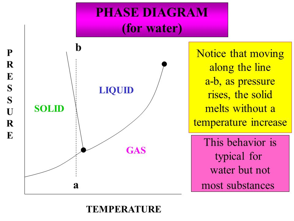 PHASE DIAGRAM (for water)