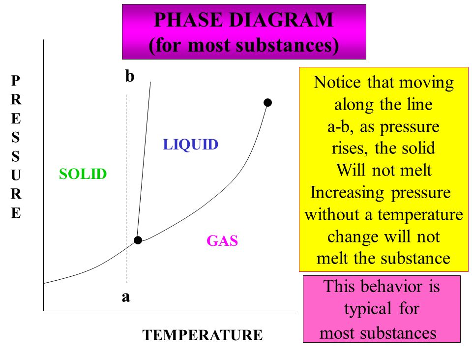 PHASE DIAGRAM (for most substances)
