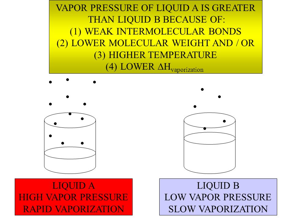 VAPOR PRESSURE OF LIQUID A IS GREATER THAN LIQUID B BECAUSE OF: