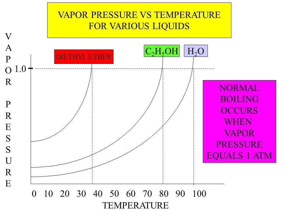 VAPOR PRESSURE VS TEMPERATURE