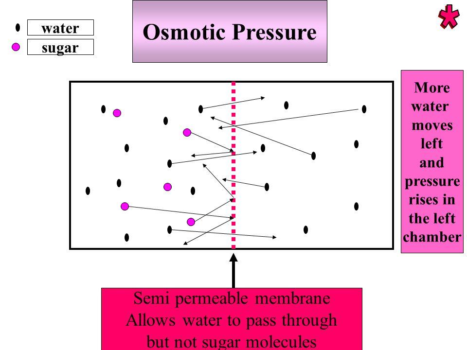 * Osmotic Pressure Semi permeable membrane
