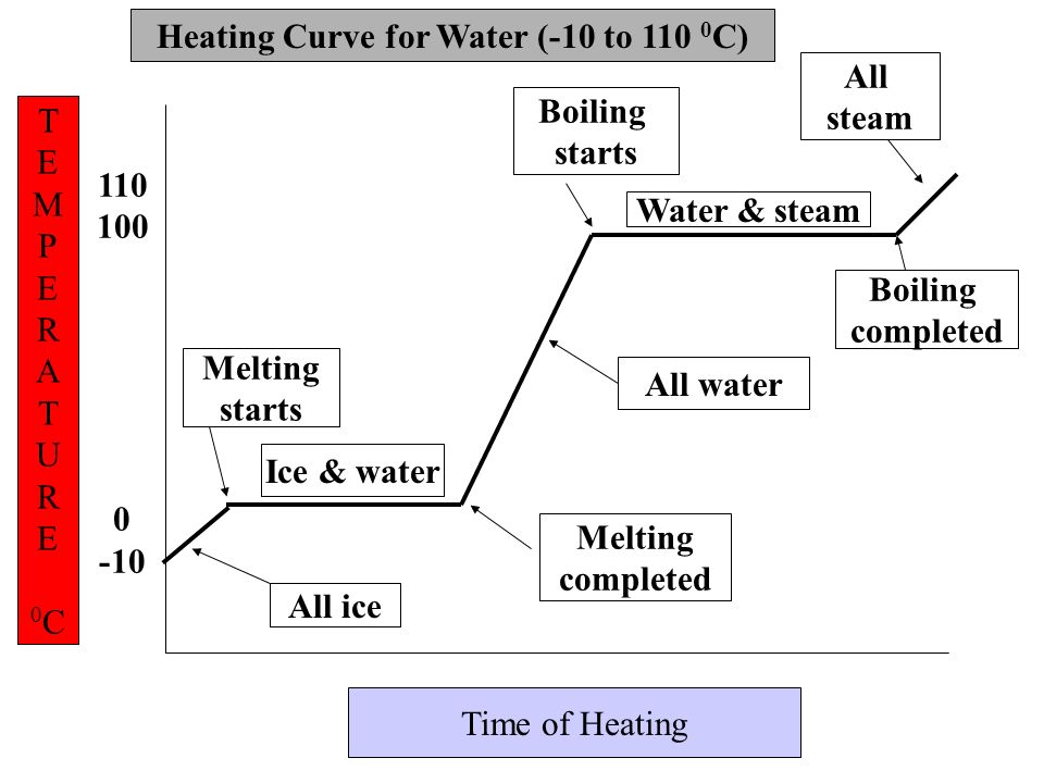 Heating Curve for Water (-10 to 110 0C)