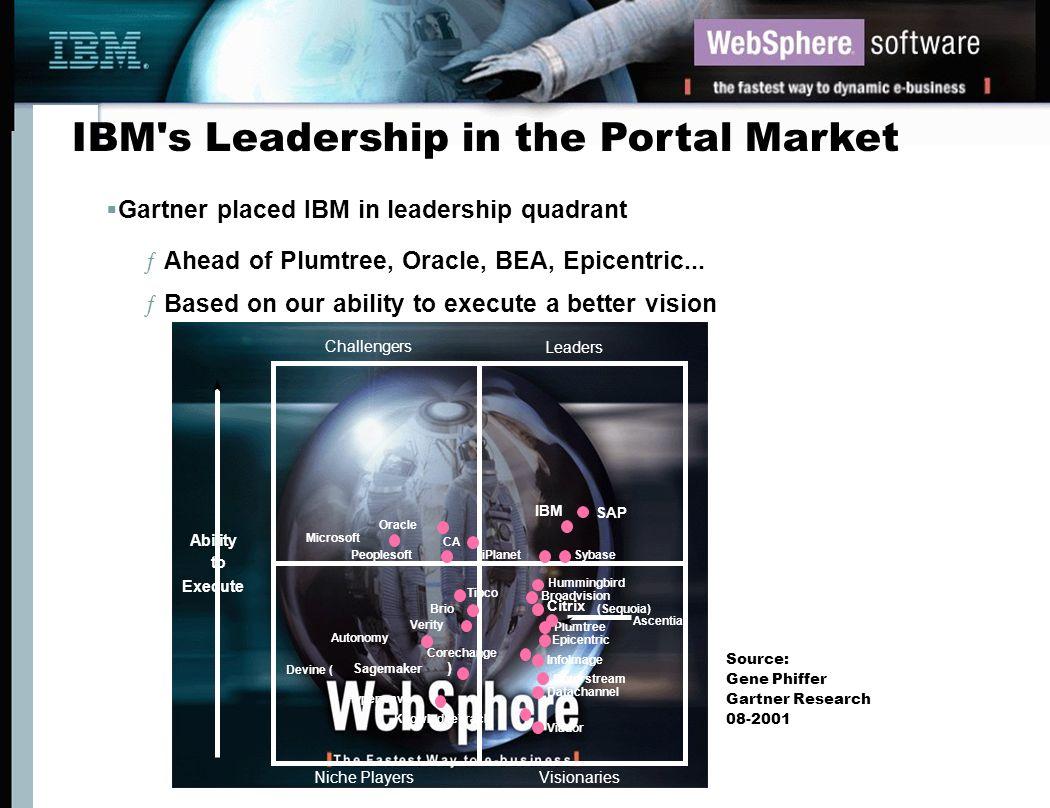 IBM s Leadership in the Portal Market