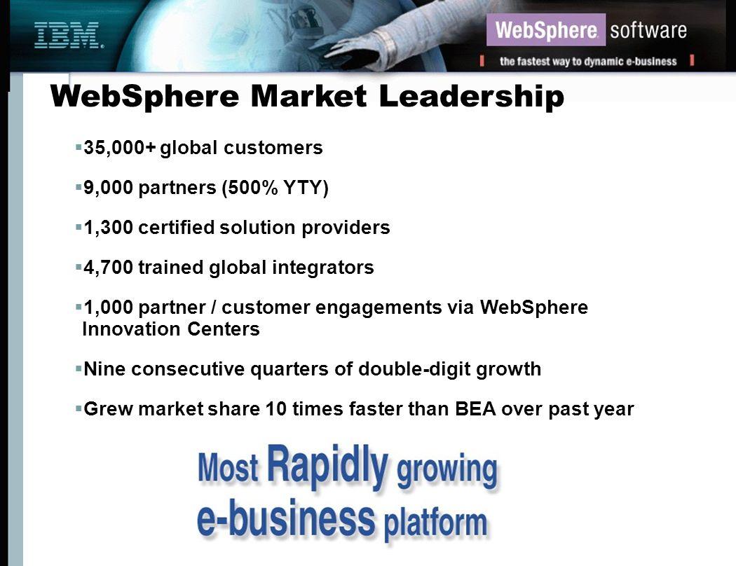WebSphere Market Leadership